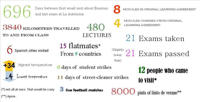 Erasmus by numbers